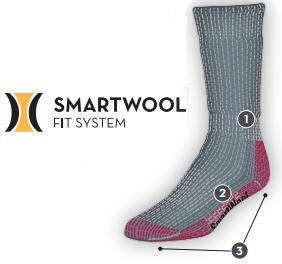 Smarwtool Fit System